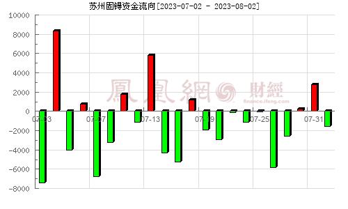 苏州固锝(002079)持仓分析分析图