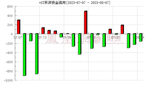 *ST东洋(002086)资金流向分析图