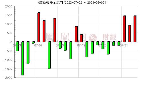 *ST新海(002089)資金流向分析圖