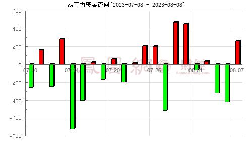 南岭民爆(002096)资金流向分析图