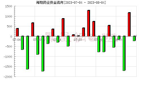 海翔药业(002099)资金流向分析图