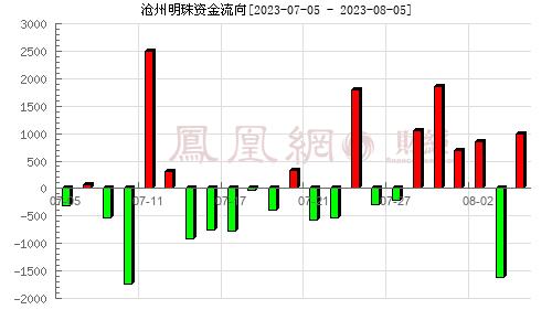 沧州明珠(002108)资金流向分析图