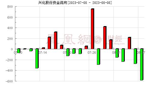 兴化股份(002109)资金流向分析图
