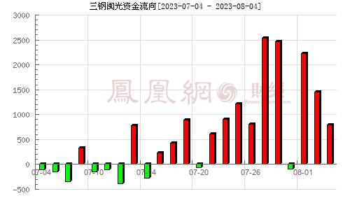 三钢闽光(002110)资金流向分析图