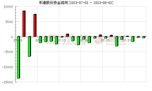 东港股份(002117)资金流向分析图