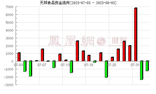 天邦股份(002124)资金流向分析图