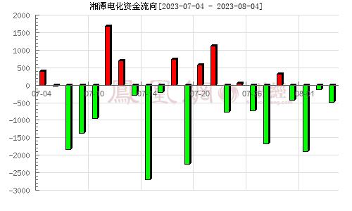 湘潭电化(002125)资金流向分析图