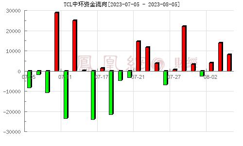 中环股份(002129)资金流向分析图
