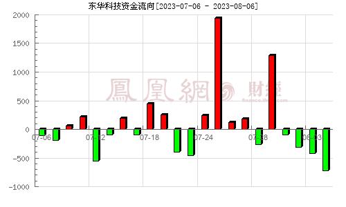 东华科技(002140)资金流向分析图