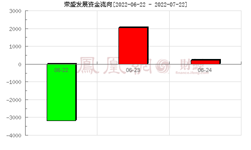 荣盛发展(002146)资金流向分析图