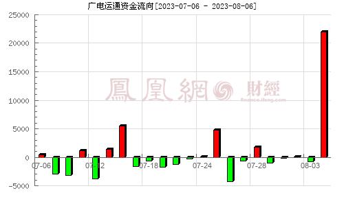 广电运通(002152)资金流向分析图