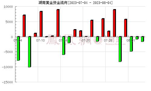 湖南黄金(002155)资金流向分析图