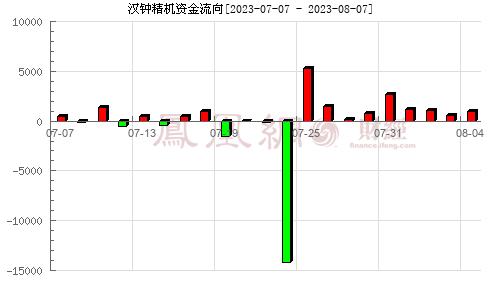 汉钟精机(002158)资金流向分析图