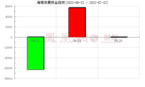 中航三鑫(002163)资金流向分析图