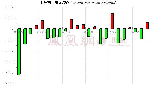宁波东力(002164)资金流向分析图