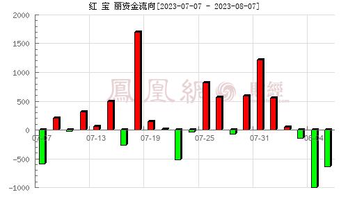 红 宝 丽(002165)资金流向分析图