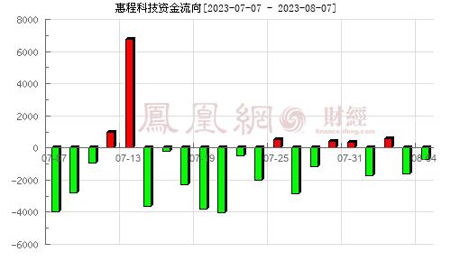 深圳惠程(002168)资金流向分析图