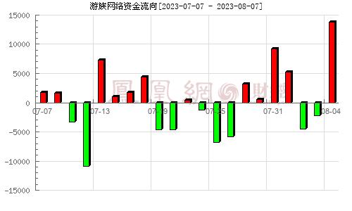 游族网络(002174)资金流向分析图
