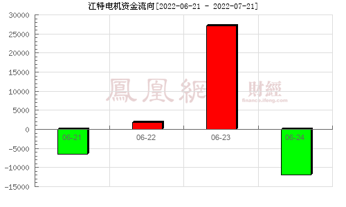 江特電機(002176)資金流向分析圖