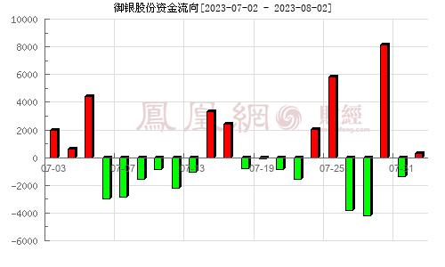 御银股份(002177)资金流向分析图