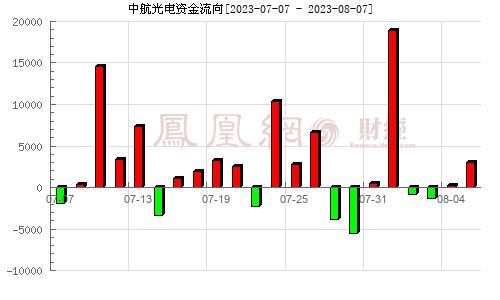 中航光电(002179)资金流向分析图