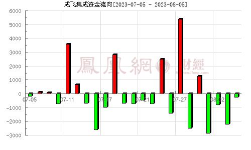 成飞集成(002190)资金流向分析图