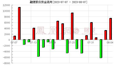 融捷股份(002192)资金流向分析图