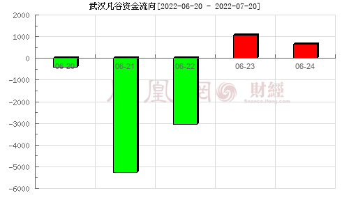 *ST凡谷(002194)资金流向分析图