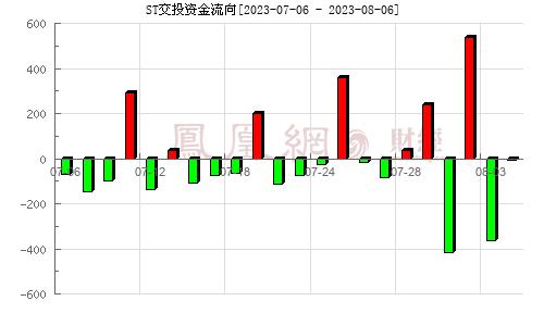 云投生态(002200)资金流向分析图