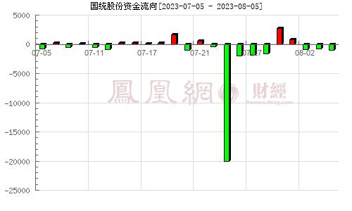 国统股份(002205)资金流向分析图