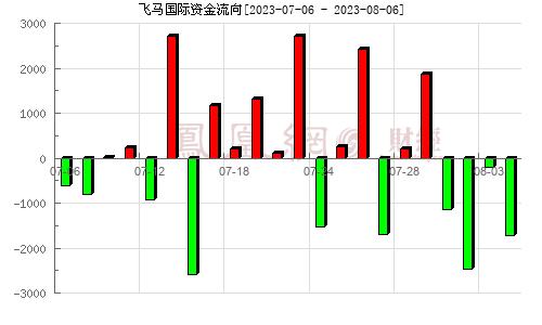 飞马国际(002210)资金流向分析图