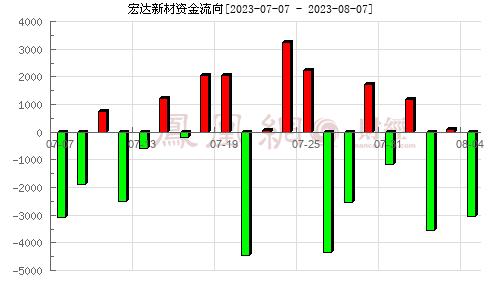 宏达新材(002211)资金流向分析图