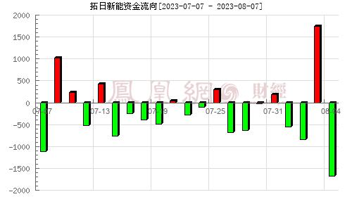 拓日新能(002218)资金流向分析图