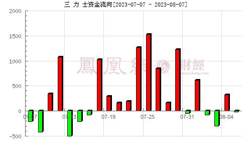 三力士(002224)资金流向分析图