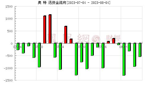 奥 特 迅(002227)资金流向分析图