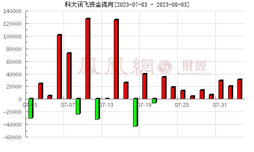 科大讯飞(002230)资金流向分析图