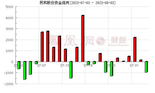 民和股份(002234)资金流向分析图