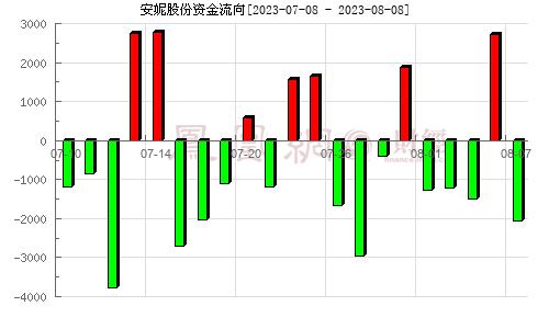 安妮股份(002235)资金流向分析图