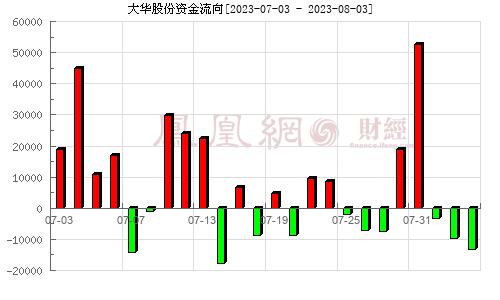大华股份(002236)资金流向分析图