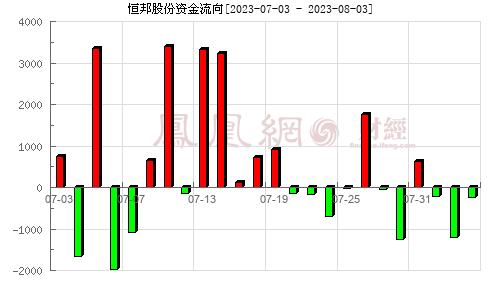 恒邦股份(002237)资金流向分析图