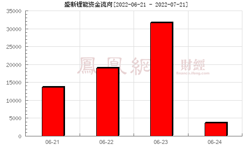 威华股份(002240)资金流向分析图