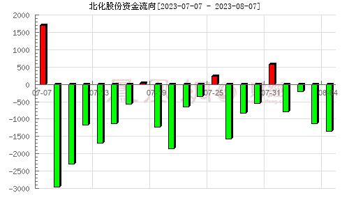 北化股份(002246)资金流向分析图
