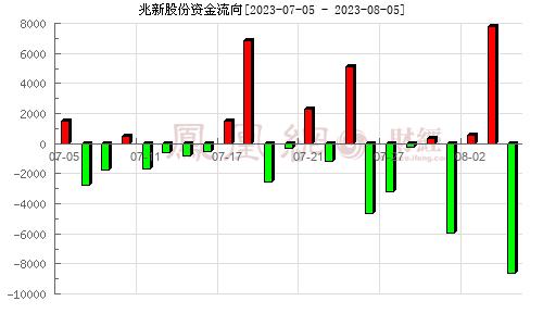 兆新股份(002256)�Y金流向分析�D