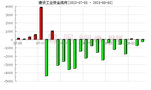 西仪股份(002265)资金流向分析图