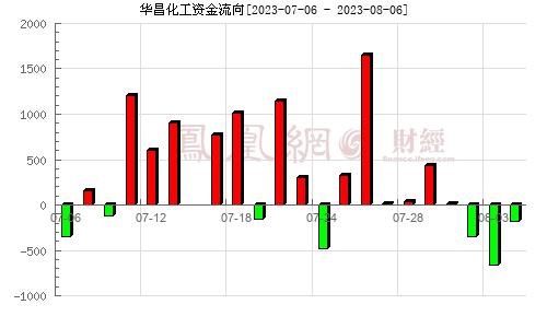 华昌化工(002274)资金流向分析图