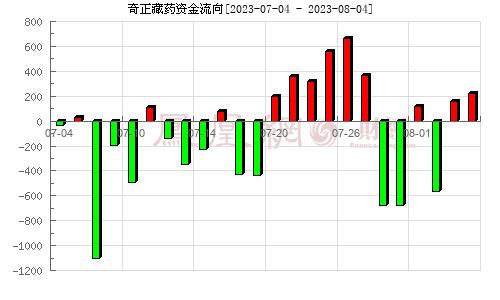奇正藏药(002287)资金流向分析图