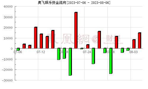 奥飞娱乐(002292)资金流向分析图