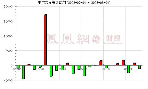 中电兴发(002298)资金流向分析图