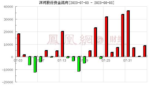 洋河股份(002304)资金流向分析图