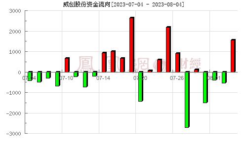 威创股份(002308)资金流向分析图